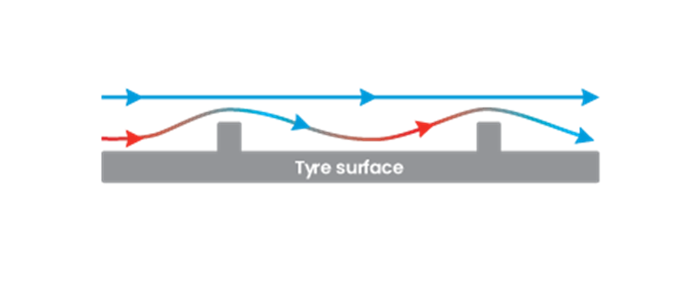 Tyre Surface